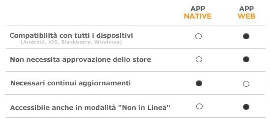 img-differenze-app-webapp